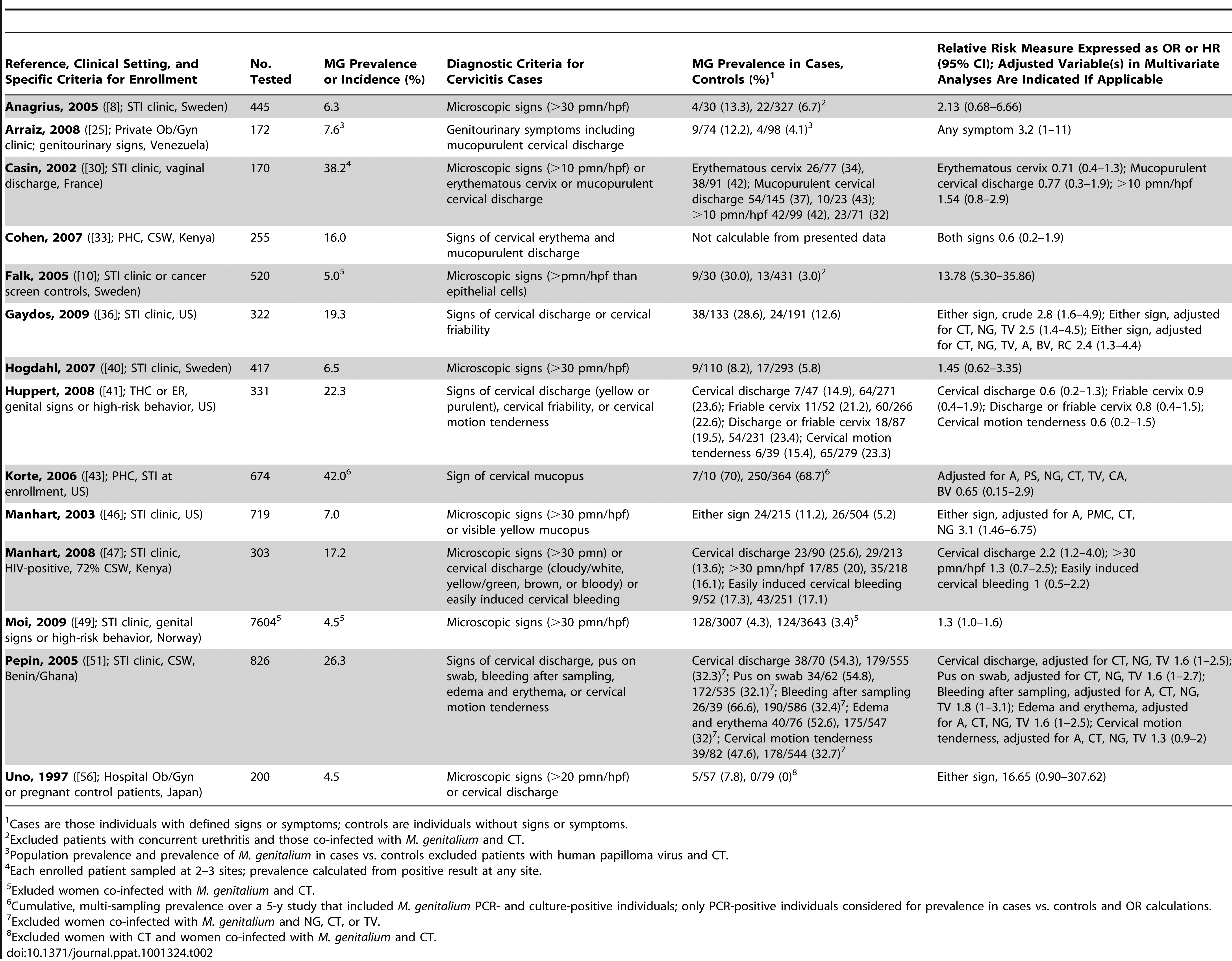 Characteristics of published studies evaluating the associations of <i>M. genitalium</i> with cervicitis.