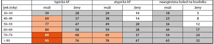Klinická predtestová pravdepodobnosť (PTP) vyjadrená v % u pacientov s príznakmi stabilnej angíny pektoris. Upravené podľa [3,16,17]