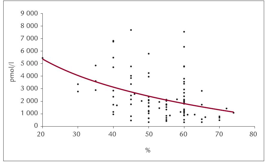 Korelace EF a Nt-proBNP.