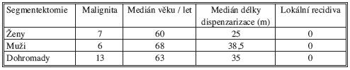 Lokální nález souhrnné údaje Tab. 6. Local findings. Summarized data
