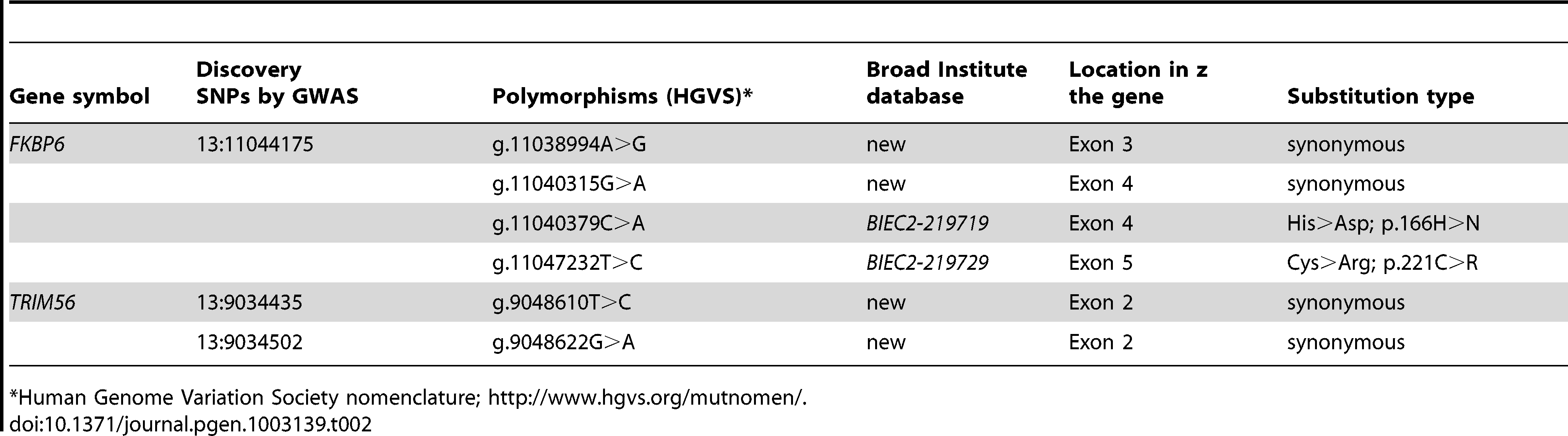 Polymorphisms identified in the sequences of <i>FKBP6</i> and <i>TRIM56</i>.