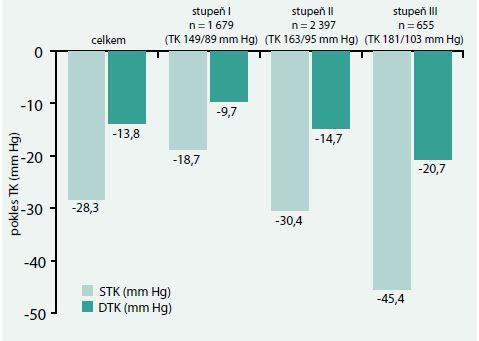 Změny krevního tlaku v průběhu studie PIANIST v závislosti na výšce vstupního krevního tlaku