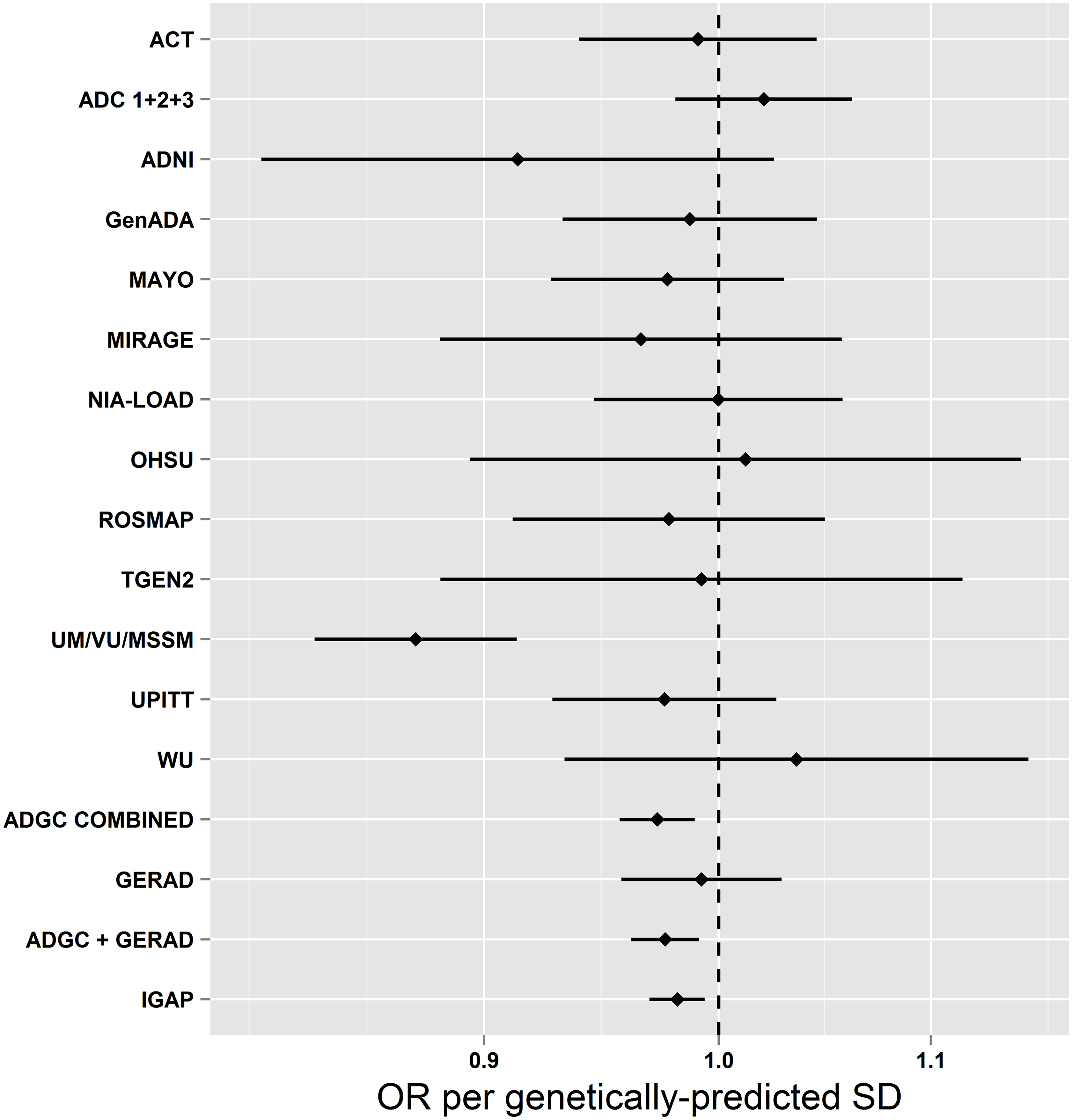 Mendelian randomization estimates of the association of systolic blood pressure with AD in individual ADGC studies and overall in ADGC, GERAD1, and IGAP.
