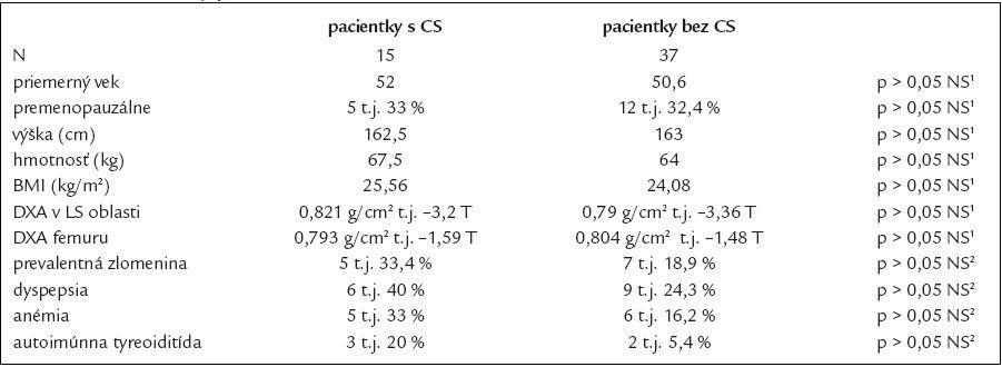 Charakteristiky pacientiek s CS a bez CS.