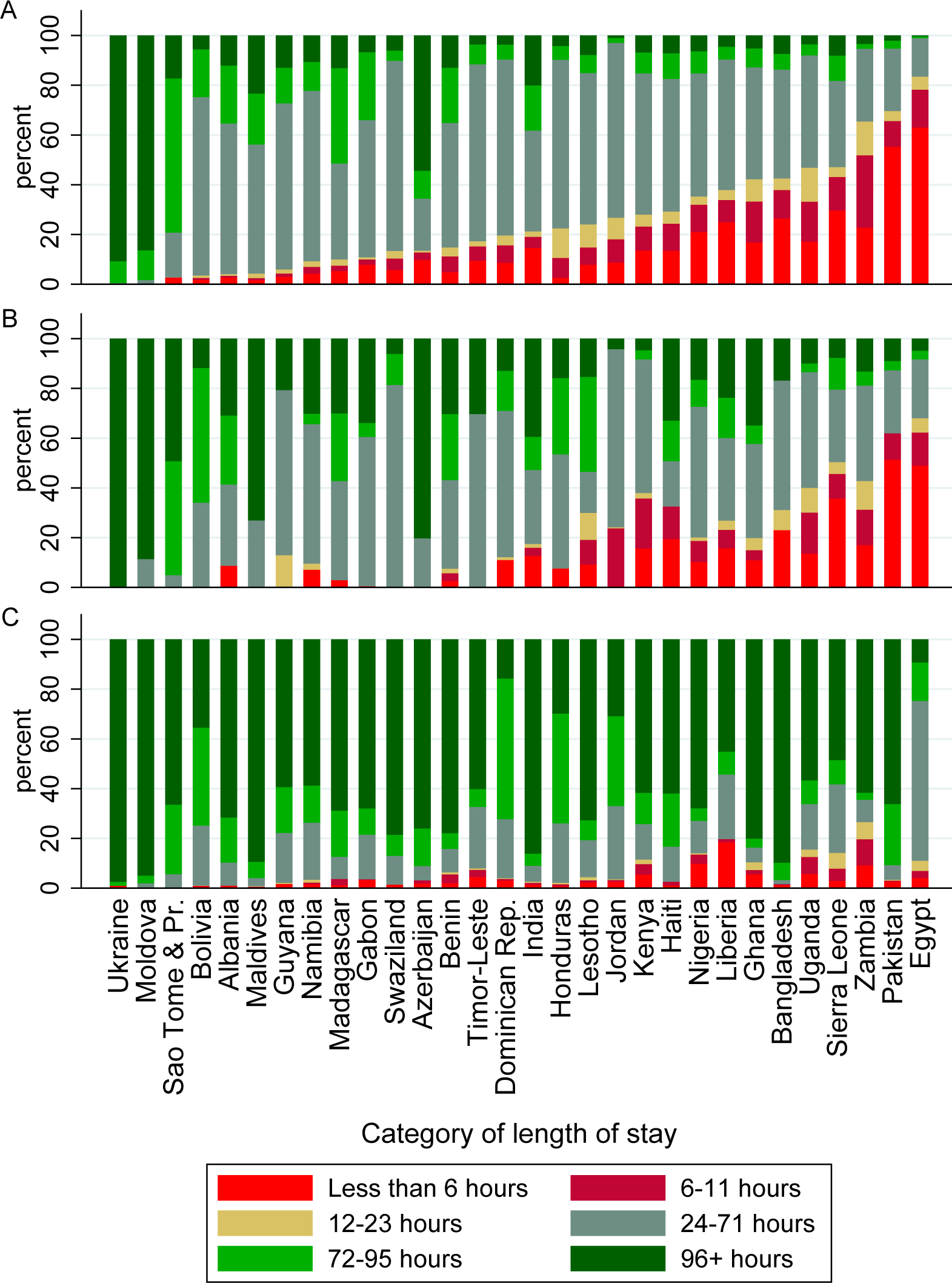 Proportion of vaginal singleton, vaginal multiple, and cesarean deliveries by category of length of stay, for 30 countries with DHS data.