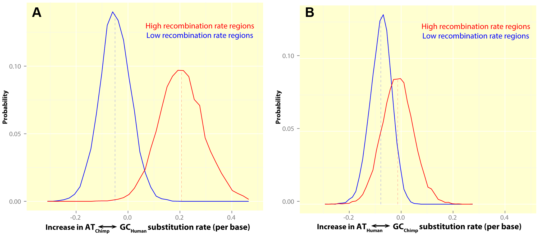 The rate of GC-biased substitutions in human and chimpanzee, in human hotspots, suggests no sharing of human and chimpanzee hotspots in PAR1.