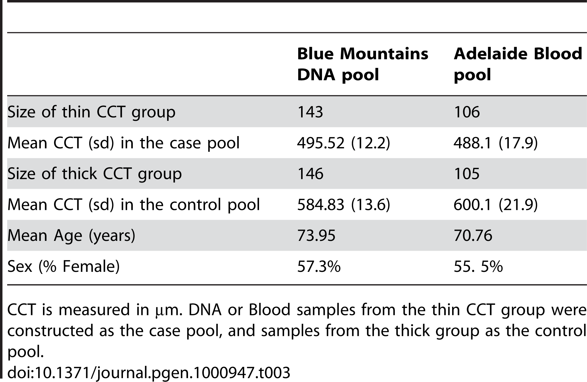 Descriptive statistics for central corneal thickness (CCT) in the two Australian pooled samples.