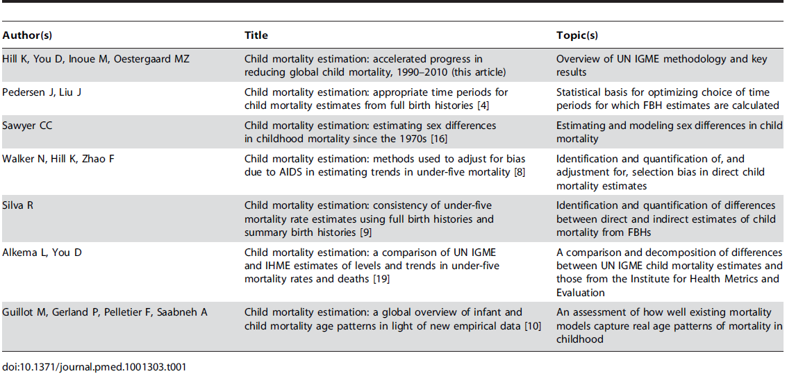 """Articles in the <i>PLOS Medicine</i> Collection """"Child Mortality Estimation Methods."""""""