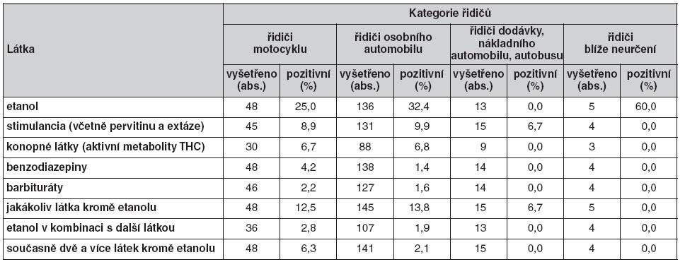 Nález etanolu a sledovaných OPL v tělech zemřelých řidičů v roce 2008 podle kategorií