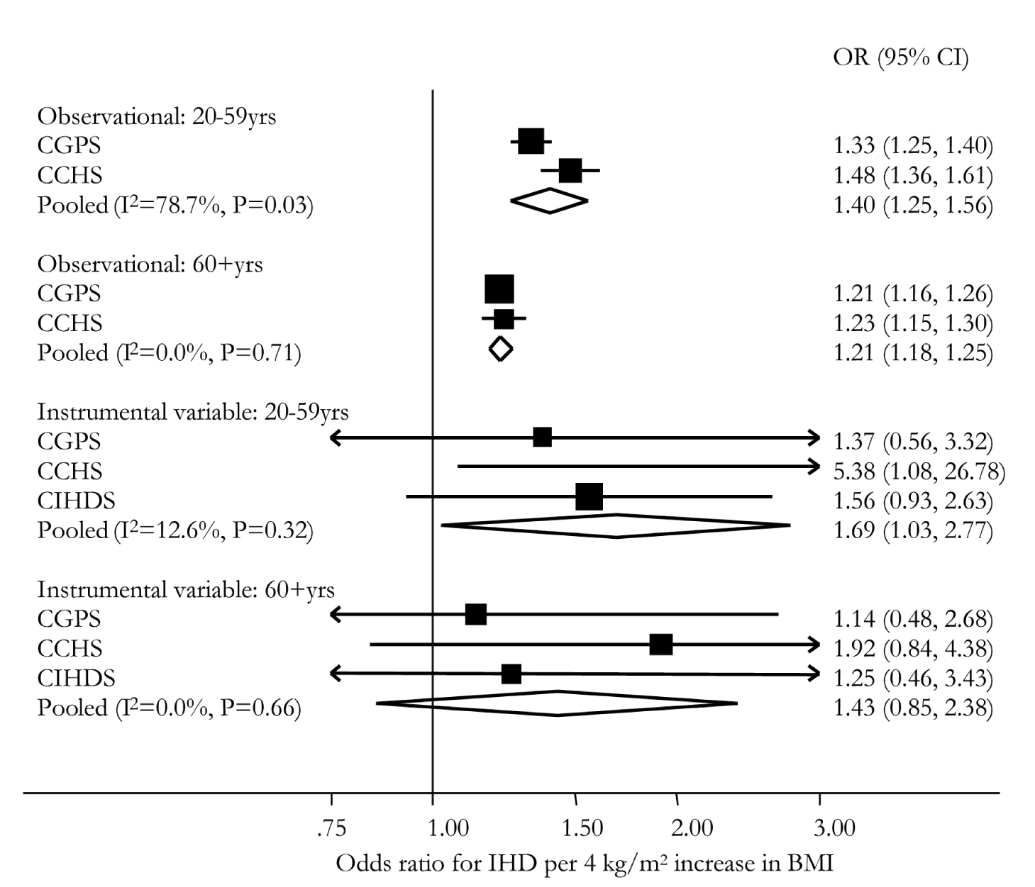 Meta-analysis forest plots of observational and instrumental variable estimates of the relationship between IHD and BMI stratified by age group.