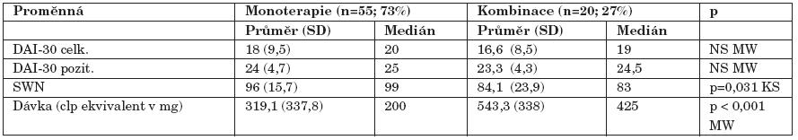 Srovnání vztahu k léčbě a subjektivní spokojenosti ve skupinách monoterapie a léčby kombinací dvou antipsychotik.
