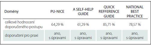 Celkové hodnocení vybraných KDP.