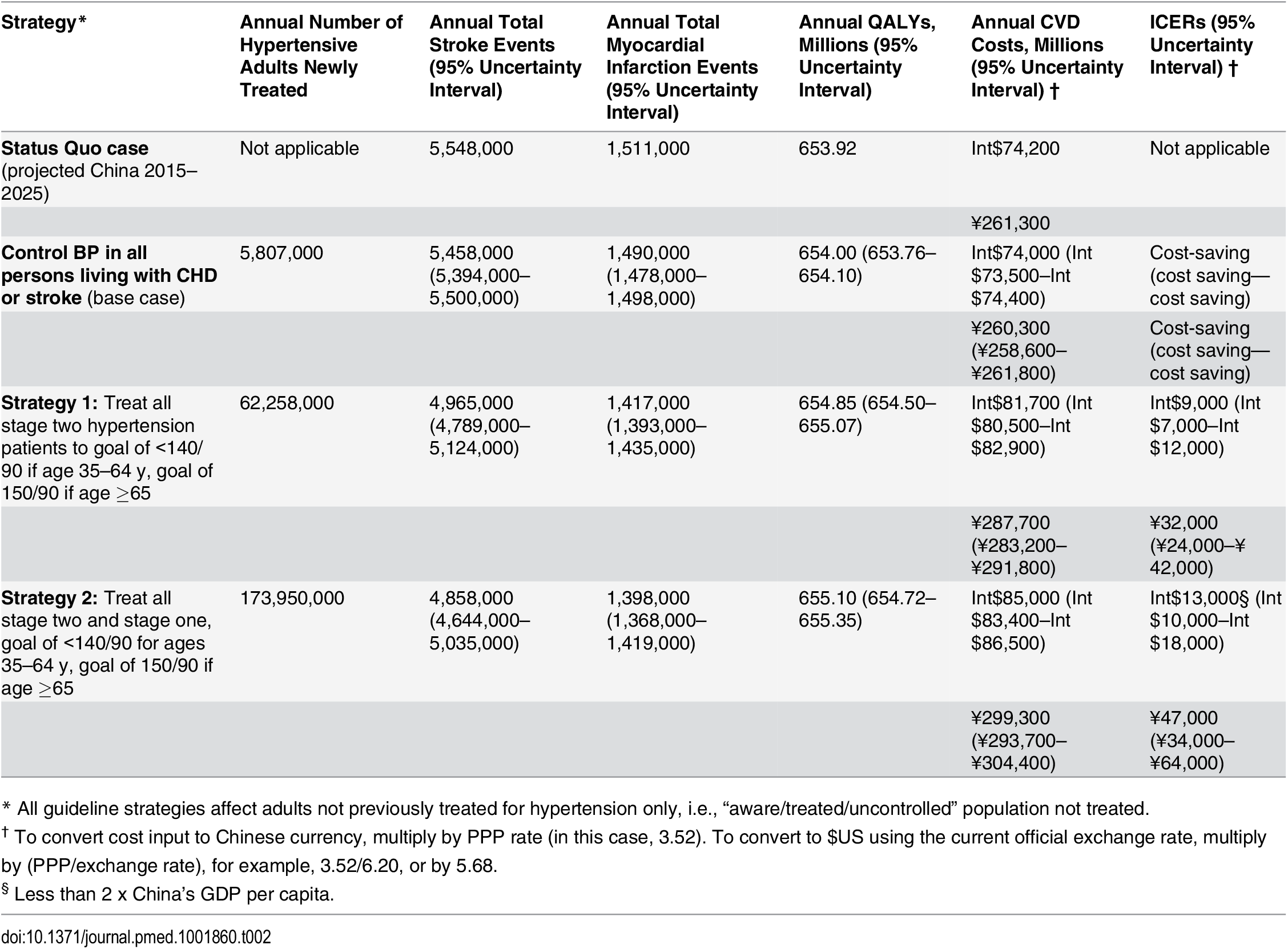 Effectiveness and cost-effectiveness of implementing different BP control guidelines in untreated Chinese adults aged 35–84 y with hypertension, averaged from the projections for 2015–2025, the CVD Policy Model-China.