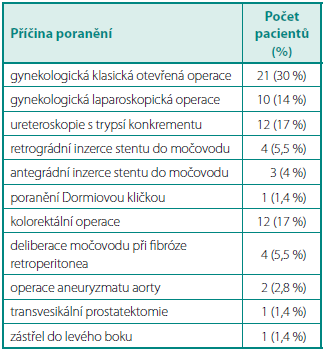 Příčiny poranění močovodů Table 1. Causes of ureteral trauma