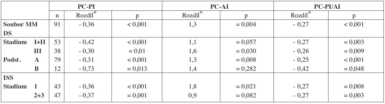 Vyhodnocení rozdílnosti hodnot PC-PI, PC-AI a PC-PI/AI v souborech nemocných vyšetřených při diagnóze MM a po VDT/ASCT.