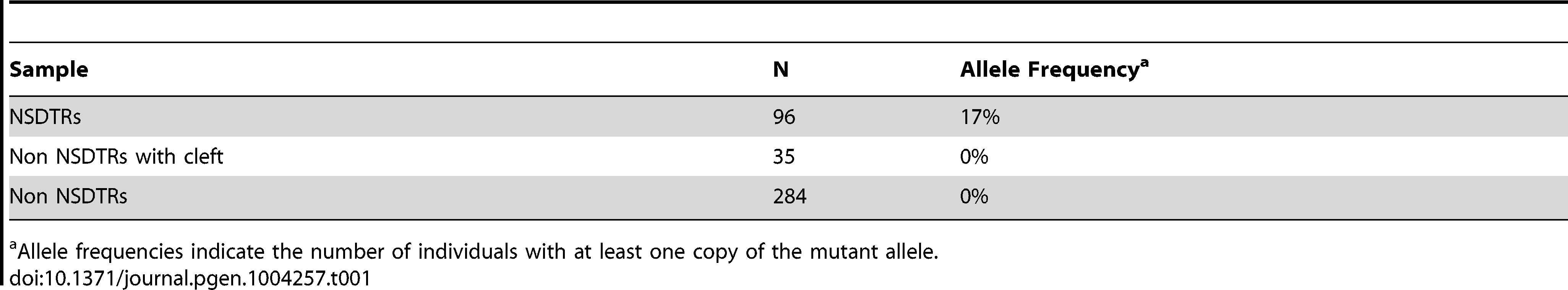 Summary of allele frequencies of genotyping results.