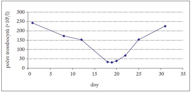Graf. Vývoj počtu trombocytů během hospitalizace.