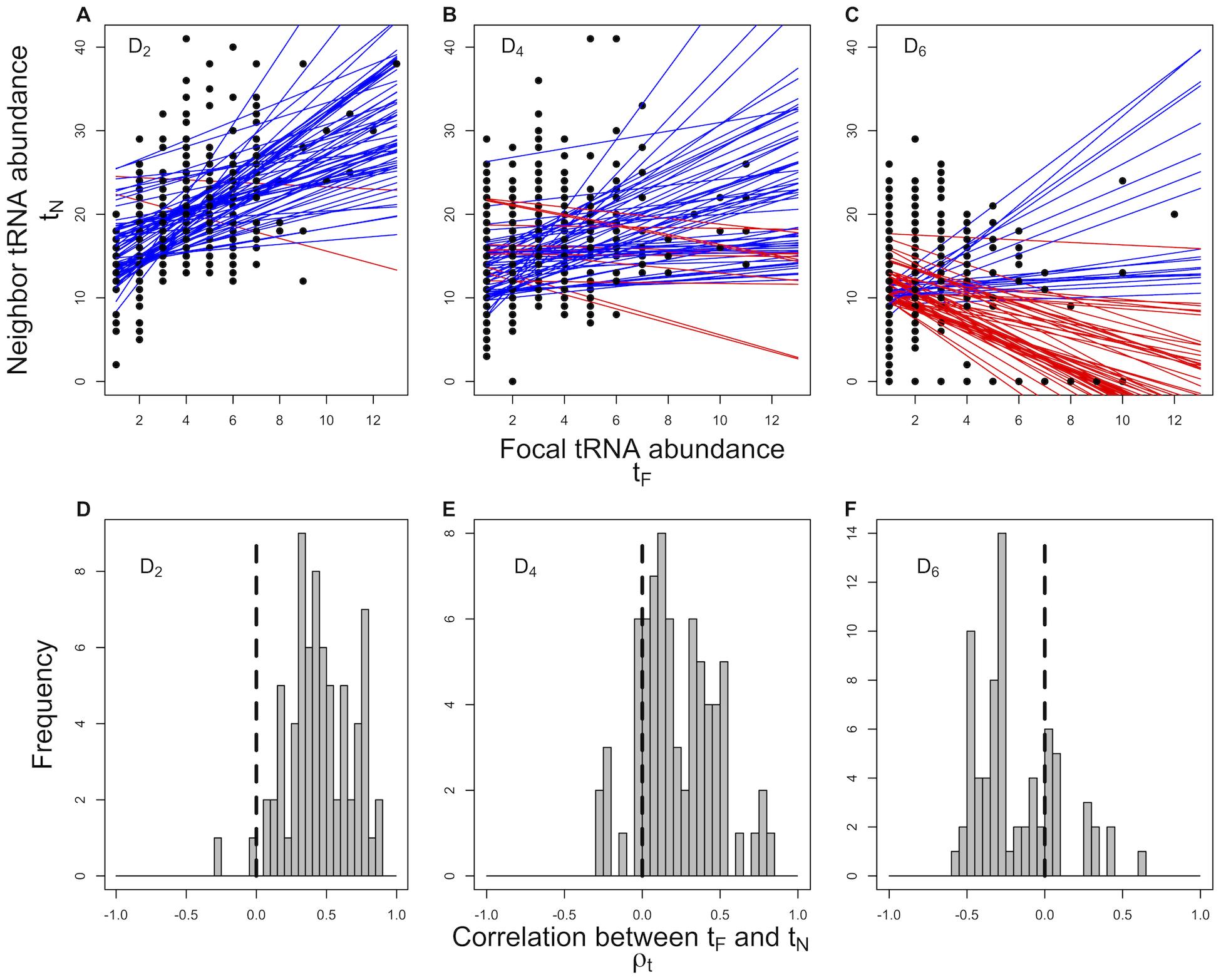 Correlation between a focal tRNA's abundance  and the abundance of its neighbors ,  across 73 prokaryotic genomes.