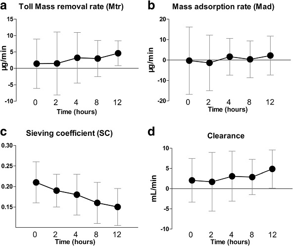 Total mass removal rate, mass adsorption rate, sieving coefficient, and clearance of pNGAL during CVVH. The total mass removal rate (a), mass adsorption rate (b), and plasma clearance (d) did not change over time, but the sieving coefficient (c) decreased significantly (P = 0.007). CVVH, continuous venovenous hemofiltration; NGAL, neutrophil gelatinase-associated lipocalin