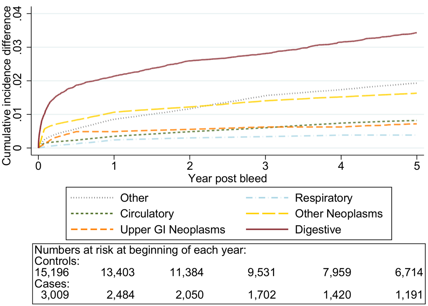 Excess cumulative incidence function for each cause of death following non-variceal bleeding ≤50 y.