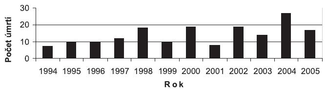 Početnosť úmrtí ťažko etylizovaných žien