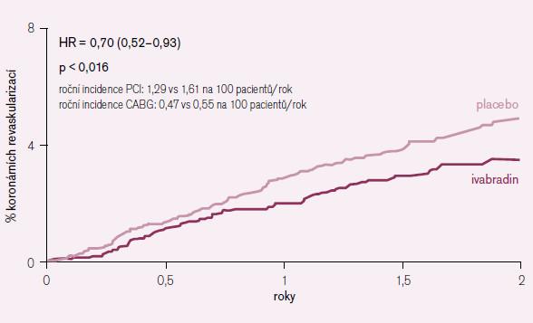 Vliv podávání ivabradinu na nutnost koronární revaskularizace v subpopulaci pacientů se vstupní SF > 70/min.