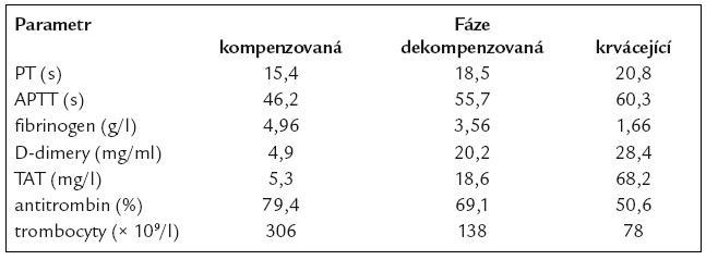 Laboratorní nálezy u pacientů se sepsí v různých fázích DIC [9].