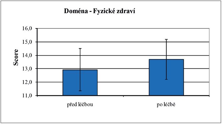 Porovnání kvality života v doméně fyzického zdraví před zahájením hormonální léčby a 6 měsíců po jejím zahájení