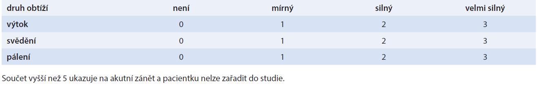 Hodnocení subjektivních potíží pacientek pomocí Total Symptom Score (TSS)