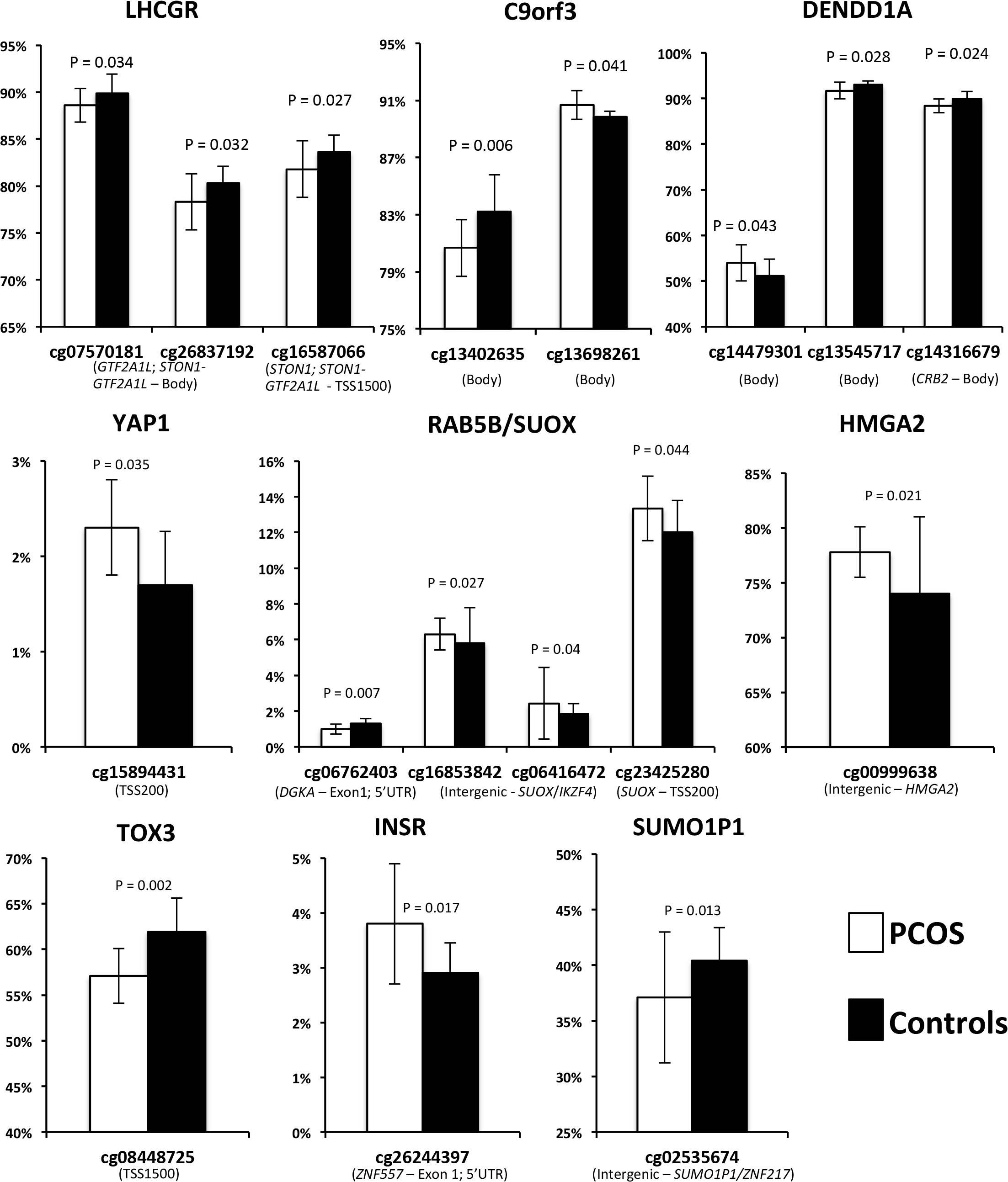 Methylation (Beta) levels at CpG sites with significantly different methylation between PCOS and controls.
