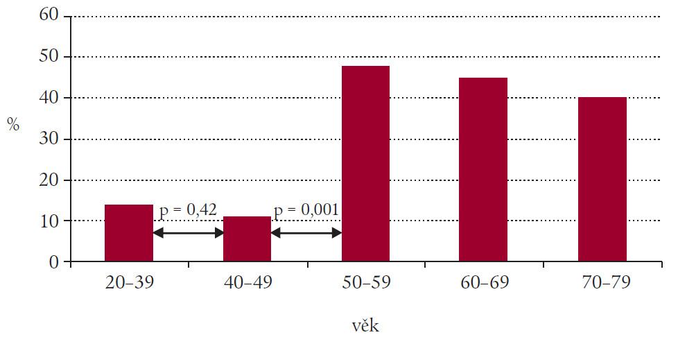 Počet pacientů v (%) s LVEDP > 12 mm Hg v jednotlivých skupinách v závislosti na věku (n = 106).
