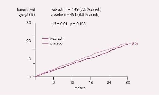Kardiovaskulární úmrtnost.