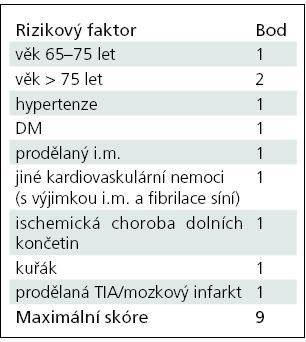 Essen Stroke Risk Score (ESRS) [3].