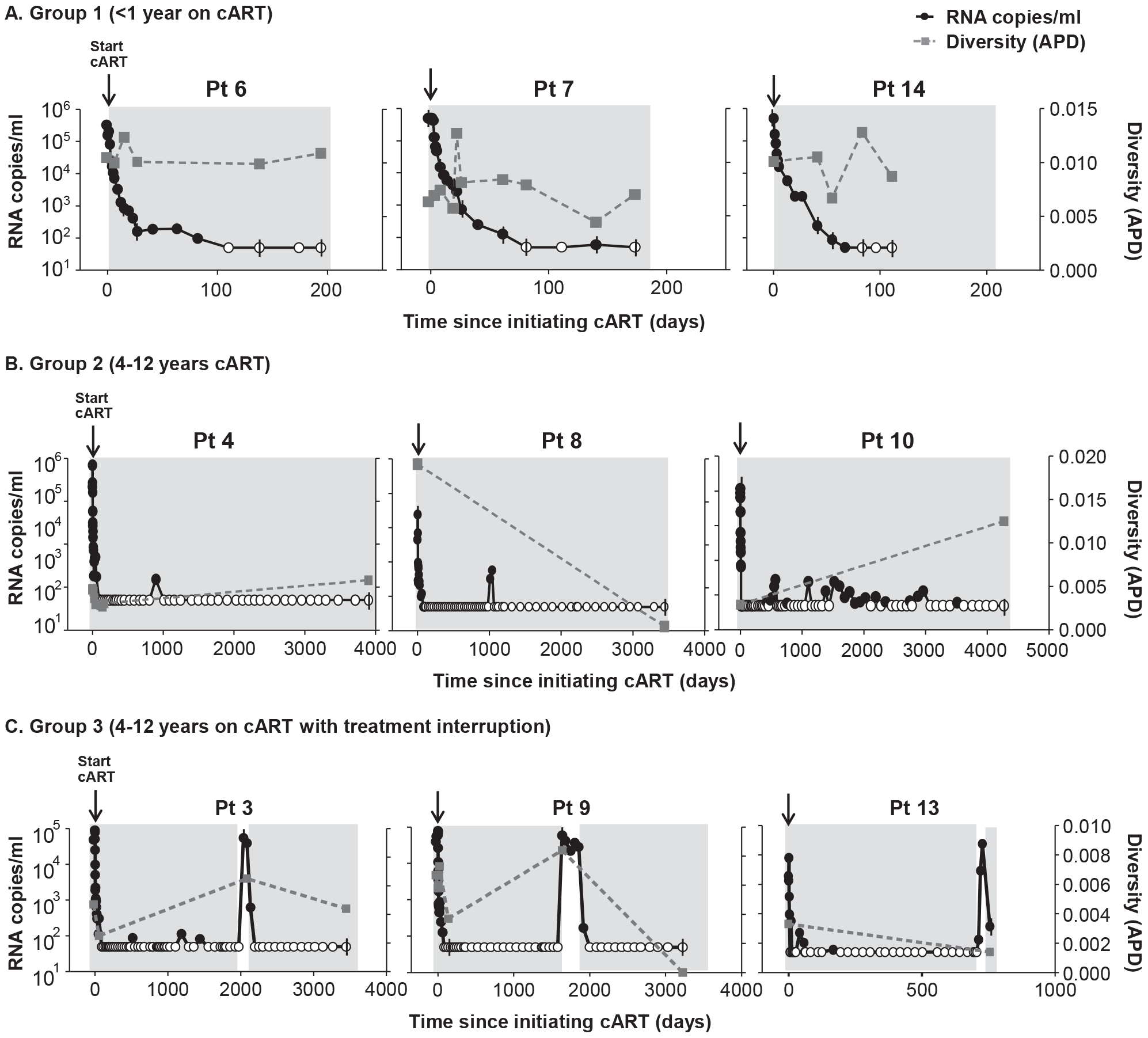 HIV-1 plasma RNA copy numbers and diversity as calculated by APD in longitudinal samples prior to and during cART in selected patients on (A) short-term cART (Group 1) (B) long-term cART (Group 2) and (C) cART with treatment interruptions (Group 3).