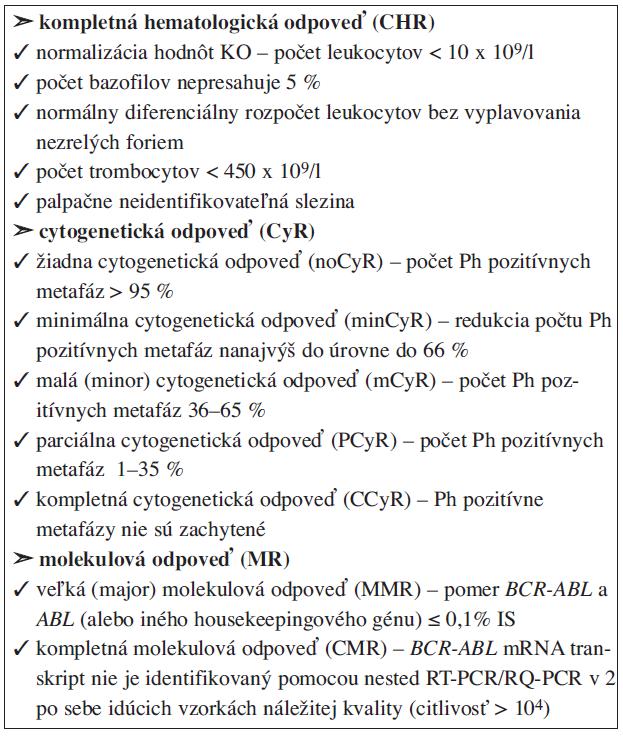 Hodnotenie liečebnej odpovede pacientov s CML.