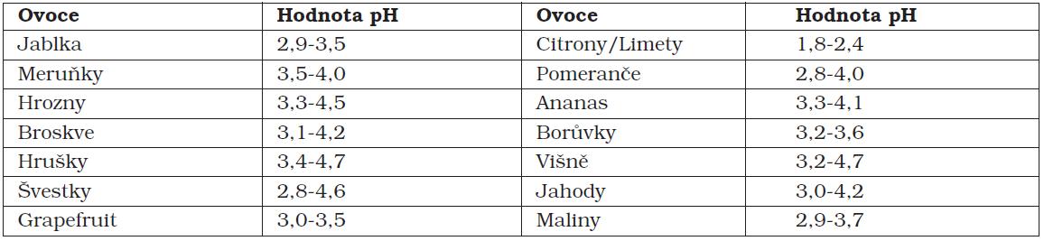 Hodnoty pH některého ovoce a lesních plodů. (Clark D. C. a kol., 1990) [8, 14]