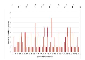 Celkový počet vyšetření dětí metodou VRA u klientů AFC v roce 2013.