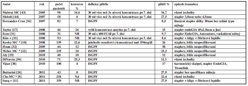 Možné způsoby transekce parenchymu pankreatu při laparoskopické levostranné resekci pankreatu Uvedeny velké série s více než 30 pacienty.