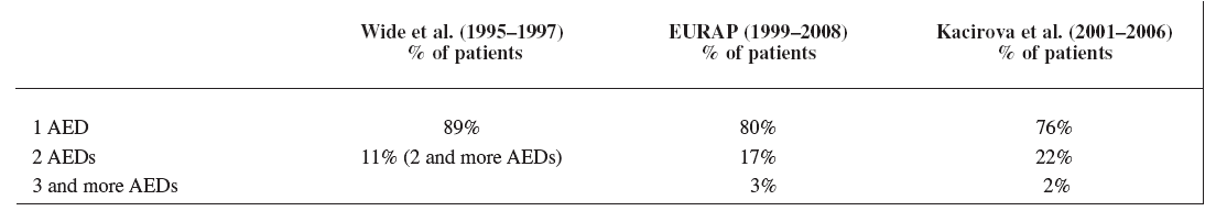 Comparison of monotherapy rate in three studies