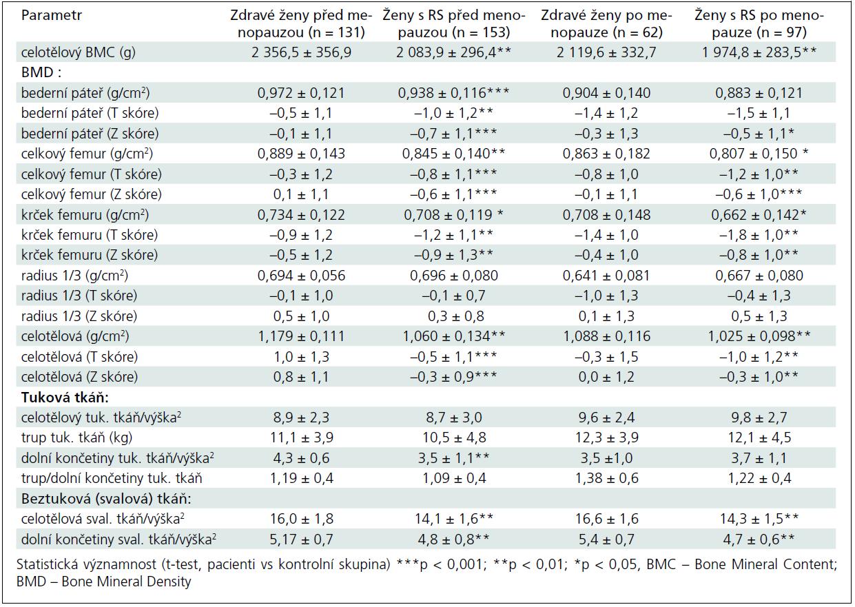Výsledky srovnání sledovaných parametrů kostní a svalové tkáně mezi nemocnými s roztroušenou sklerózou (RS) a kontrolní skupinou zdravých žen před menopauzou a po menopauze.
