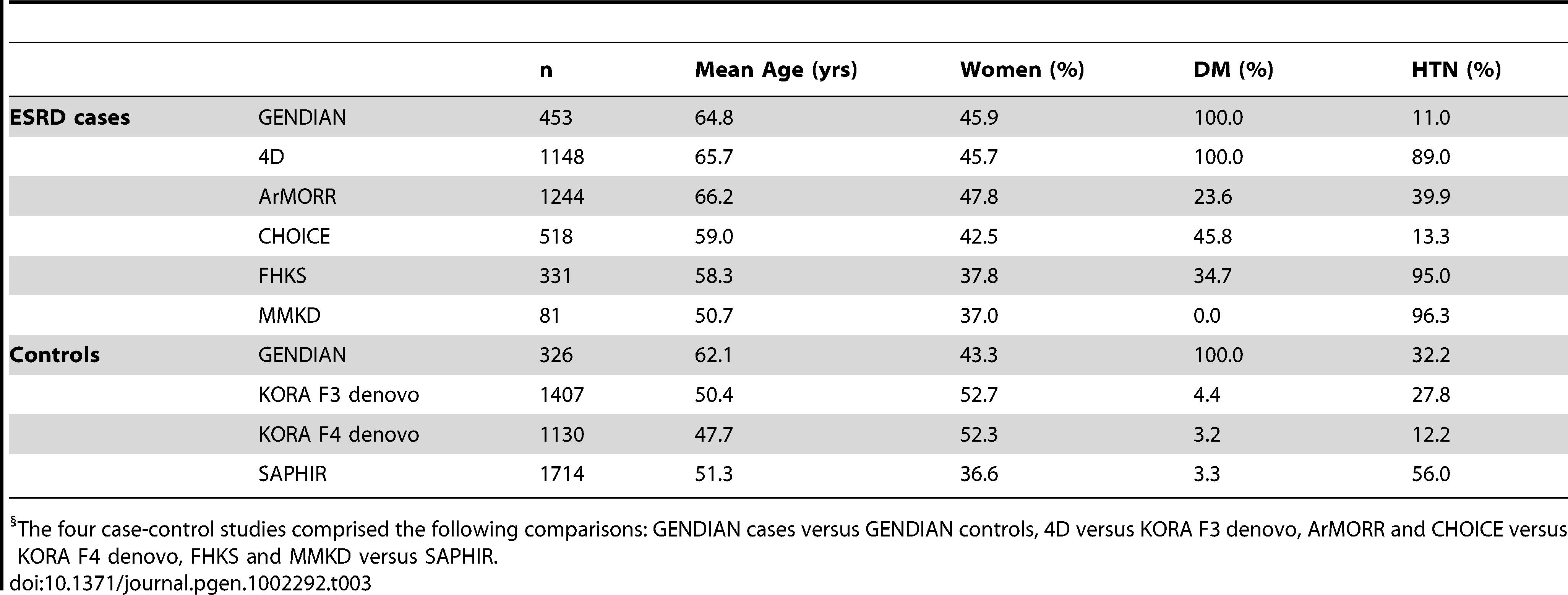 Characteristics of the ESRD case-control studies (n=3,775 cases, n=4,577 controls).<em class=&quot;ref&quot;>§</em>