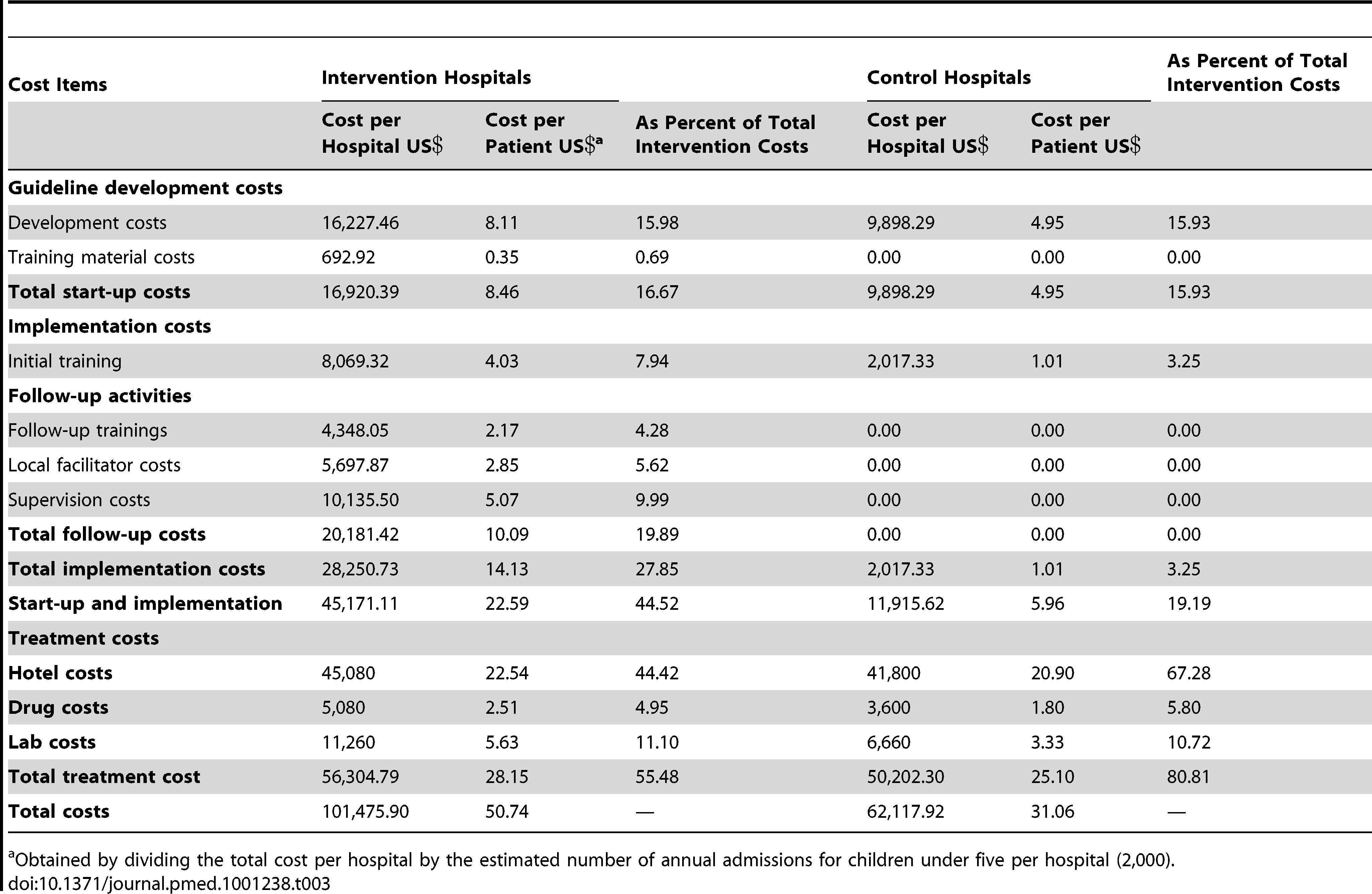 Summary of intervention costs.