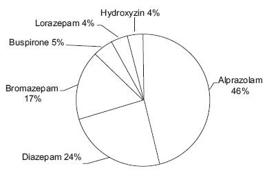 Fig. 1. Arrived value of sedative drugs to Yemen 2000–2005