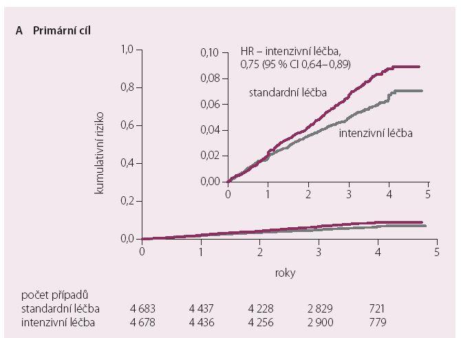 Kombinovaný primární cíl v intenzivně a standardně léčené větvi [12].