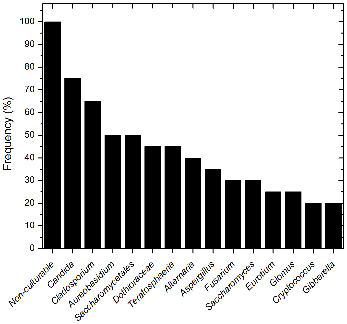 Frequency of fungal genera present in more than 20 percent of the tested samples.