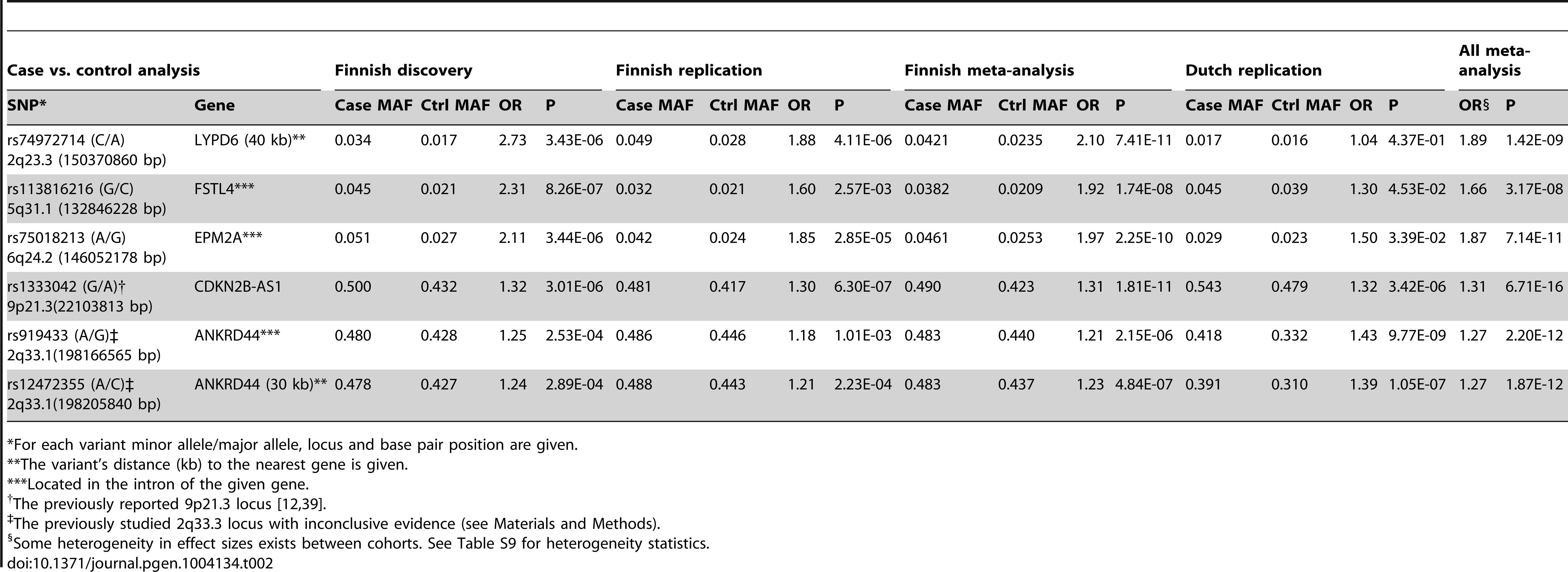 Five loci with a genome-wide significant association to saccular intracranial aneurysm (sIA) disease in the Finnish and Dutch samples.