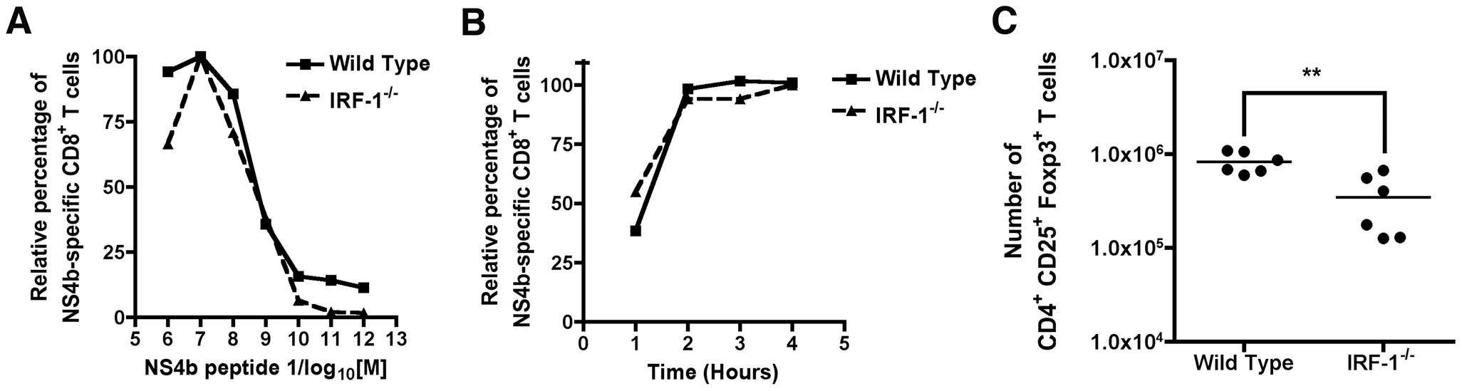 Mechanism of selective expansion of WNV-specific CD8<sup>+</sup> T cells in <i>IRF-1</i><sup>-/-</sup> mice.