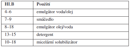 Použití tenzidů v závislosti na hodnotě hydrofilně-lipofilní rovnováhy<sup>4)</sup>