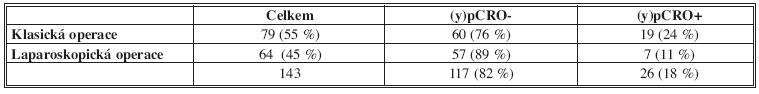 (y)pCRO u jednotlivých operačních přístupů Fig. 4: (y)pCRO in open and laparoscopic approach