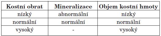 TMV klasifikace renální osteopatie.